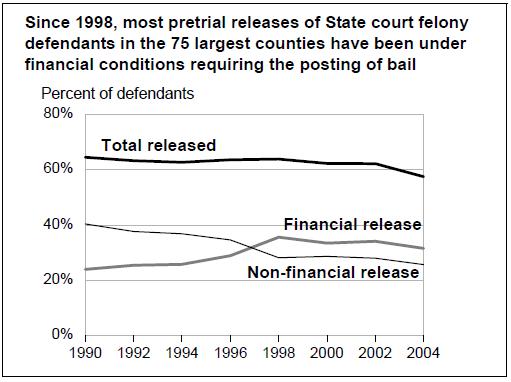 Money and Non Money Pretrial Release