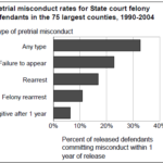Pretrial misconduct after release